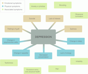 depression flow chart