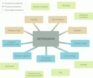 depression flow chart